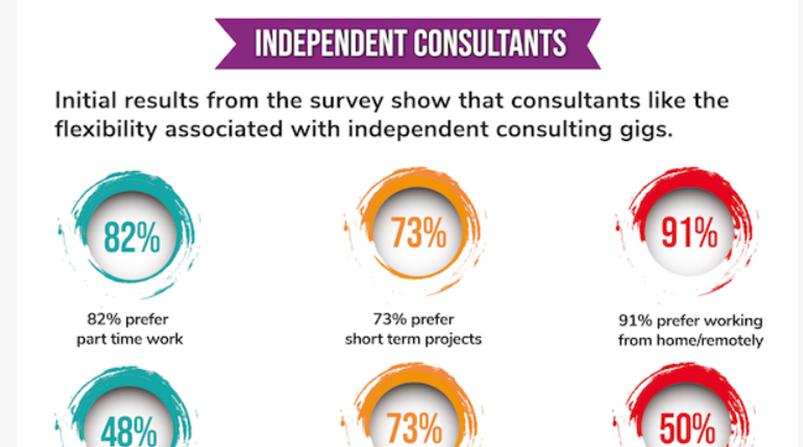 Infographic - LifeSciHub Independent Workforce Annual Survey